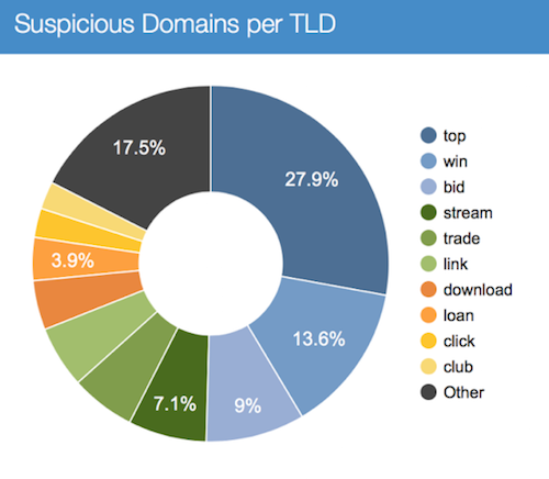 Chart showing suspicious domains per TLD