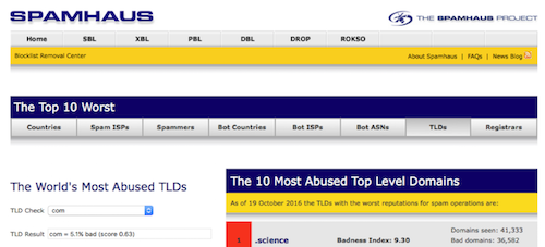 Spamhaus abuse score for the .com TLD