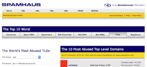 Spamhaus abuse score for the .xyz TLD